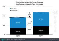 2017年Q2全球手遊收入同比增長32%,蘋果App Store《王者榮耀》下載量居首