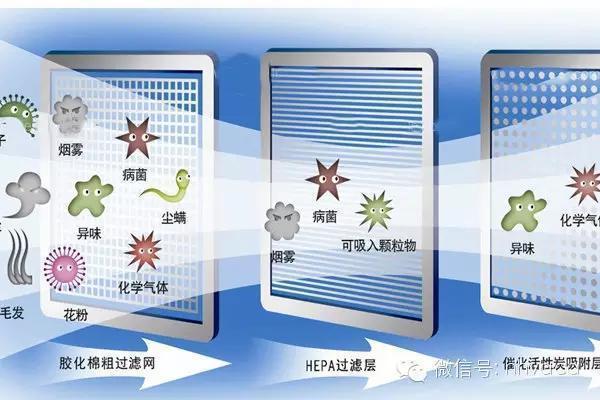 空氣淨化器買哪種好?