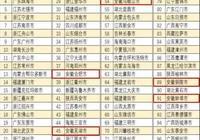 """全國""""小康城市100強"""",安徽8地上榜!有你的家鄉嗎?"""