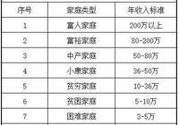 在中國,有多少錢稱得上是富人?