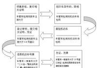 辦理北京車牌照有什麼需要注意的?