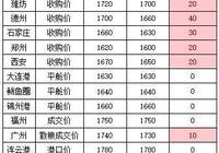 6月22日玉米:多地玉米價格上漲