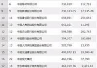 最新2019年中國500強企業排行榜出爐!