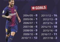 梅西將在歐冠比賽中破100球紀錄