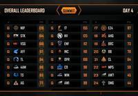 絕地求生:韋神4AM攜手17晉級FGS總決賽,CL和OMG慘遭淘汰!