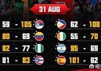 男籃世界盃首日戰果:歐洲5戰全勝,亞洲1勝3負,僅中國捍衛亞洲尊嚴!怎麼評價?