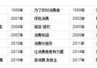 """315晚會的""""黑名單"""",消費者的""""節目單"""""""