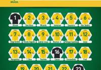 巴西國家隊號碼公佈 塔爾德利9號易主 遭卓爾外援莫雷洛調侃