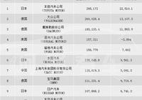 18年最賺錢車企 豐田力壓大眾排第一 中國兩家上榜 竟然沒有吉利