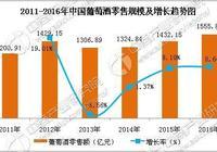 2017年中國葡萄酒行業市場前景研究報告