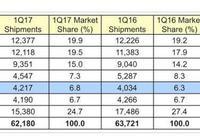 全球六大PC廠商:聯想第一,惠普第二!