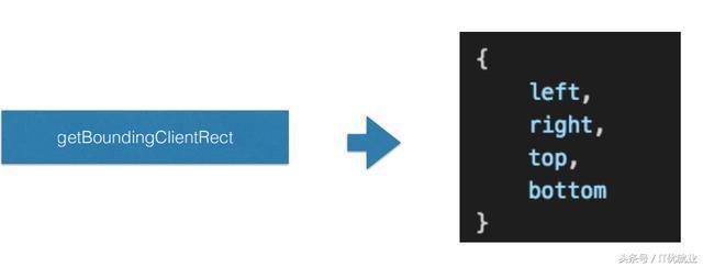 「全面總結」js獲取元素位置大小