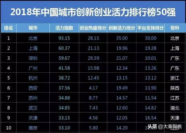 2018年度《中國最佳表現城市:全國經濟之星》,西安榜上有名