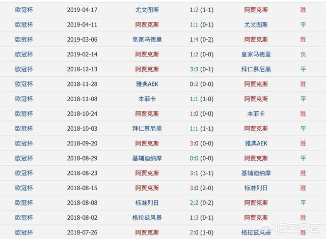 火力強大!阿賈克斯單賽季前52場進156球打破隊史紀錄,均場3球,獲得歐冠冠軍概率大嗎?