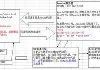 我的php學習第十九天——PHP工作原理及mysql的配置