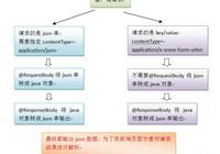 SpringMVC詳解——與json交互