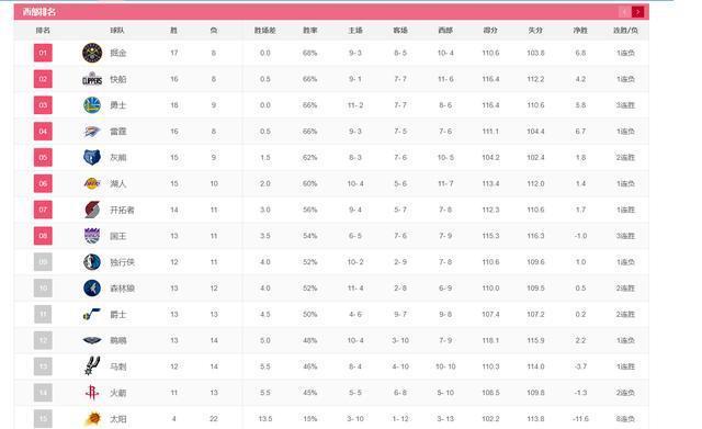 常規賽還剩58場,僅11勝的火箭想進入季後賽,他們還需贏幾場?