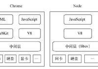 node.js入門系列(一)——Node.js簡介