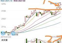 指數突破3200後,機構一致看多A股,認為第二波行情已經開啟,對此你怎麼看?