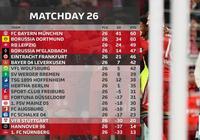 這就是冠軍相!他們3場17-1狂勝對手,24小時內重奪德甲第一