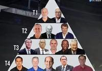 美媒評選的教練金字塔,德安東尼排最後!你覺得這些排名合理嗎?