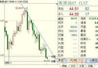 OPEC減產人心不齊,原油空頭在七個月低位繼續殺跌