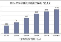 2018年中國微信行業、微信公眾號以及微信小程序用戶規模統計分析
