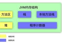 面試 - JVM 面試突破