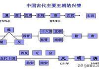 為何說古代中國打了兩千年的內戰?