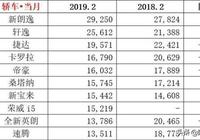 2月汽車銷量排名:大眾朗逸奪冠,日產軒逸第二,榮威i5表現出色