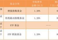 三分鐘看懂:指數基金大家族-ETF、ETF聯接基金、指數基金、指數增強基金的區別