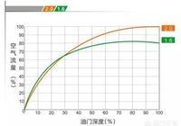 為什麼有人說改裝電子油門加速器後,1.6的車子開起來像2.0的?