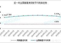 買的二手房,銀行房貸利息6.12%,這利率高嗎?