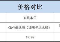 東風本田CR-V對比一汽豐田RAV4