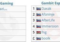 「Vshow電競」DOTA2震中杯Major賽前預測:VG vs Gambit