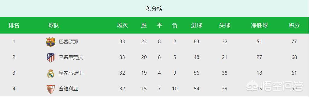 巴薩2-1皇家社會9分領跑聯賽,你認為巴薩聯賽的奪冠概率有多大?