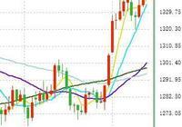 """今夜,黃金爆發之際:美元也會大漲?三大信號恐都成為全球""""爆點"""""""