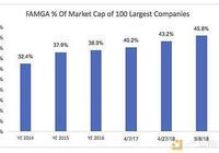 5大巨頭入場瓜分3萬億市場,區塊鏈最終還是落入互聯網公司手中?