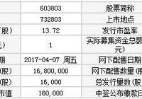 603803申購信息查詢 瑞斯康達(603803)今日申購