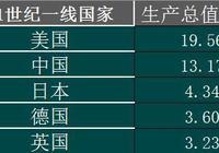 中國20000元以下4個新一線城市