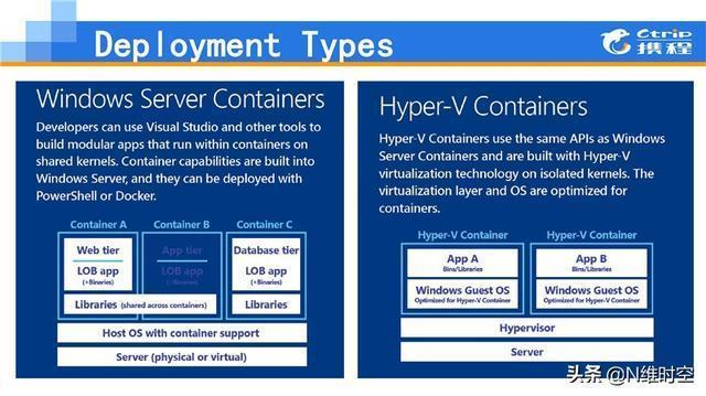 .Net 大戶的選擇:Windows Container 在攜程的應用