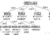 三清天尊和鴻鈞老祖的關係是什麼,三清是鴻鈞的徒弟嗎?