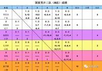 男乒二隊隊內賽結束,趙子豪、徐海東分獲AB組頭名!