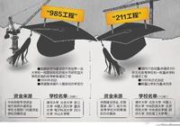 合肥工業大學是211大學還是985大學?