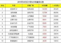 4月份小型SUV銷量排行榜,繽越斬獲亞軍,眾泰T300成最大黑馬!