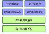 【docker】:全面認識Docker和基本指令