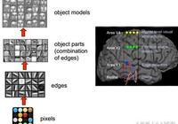 神經網絡與深度學習概述 第三章 深度學習的概念及理解