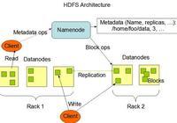 分佈式文件系統:HDFS