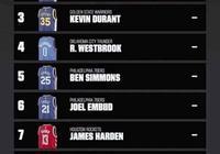 新賽季NBA球衣銷量前九出爐,字母哥歐文排不上,費城真球迷