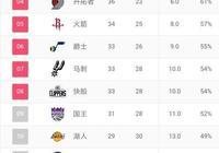 NBA排名:掘金力爭西部第一,馬刺、快船給機會,湖人季後賽有望